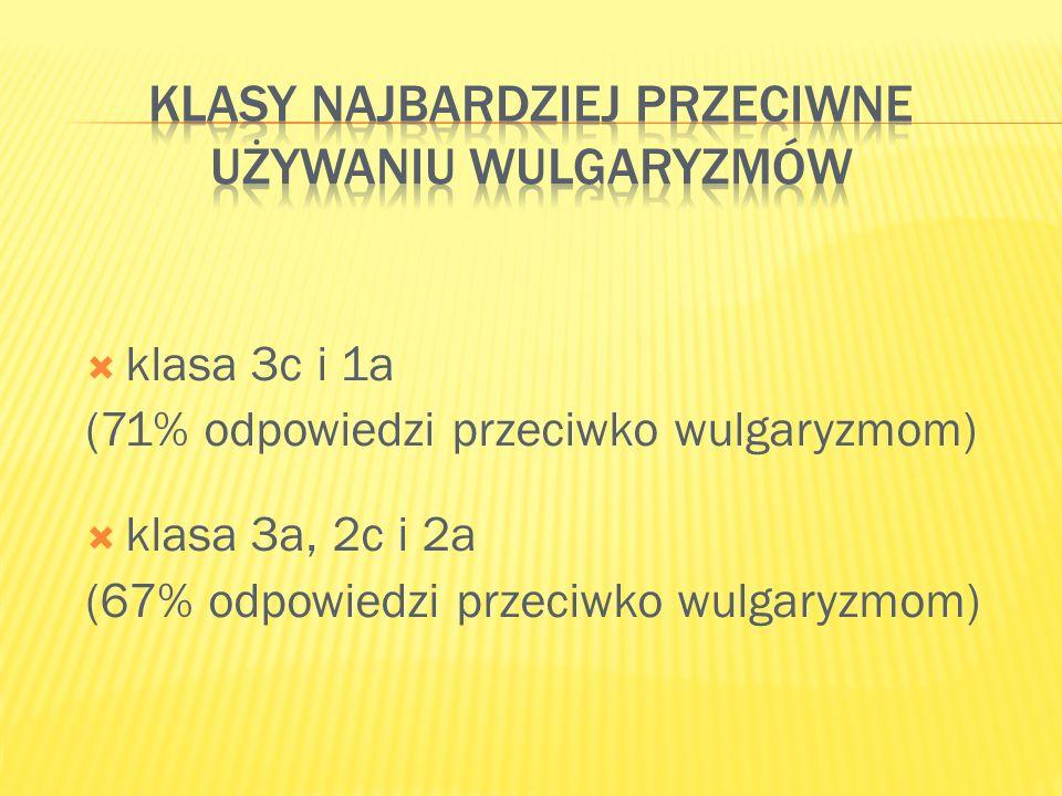 klasa 3c i 1a (71% odpowiedzi przeciwko wulgaryzmom) klasa 3a, 2c i 2a (67% odpowiedzi przeciwko wulgaryzmom)