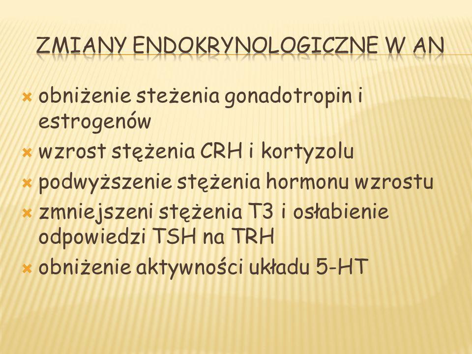 obniżenie steżenia gonadotropin i estrogenów wzrost stężenia CRH i kortyzolu podwyższenie stężenia hormonu wzrostu zmniejszeni stężenia T3 i osłabieni