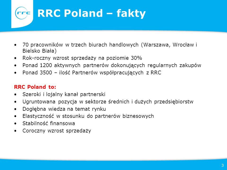 3 RRC Poland – fakty 70 pracowników w trzech biurach handlowych (Warszawa, Wrocław i Bielsko Biała) Rok-roczny wzrost sprzedaży na poziomie 30% Ponad