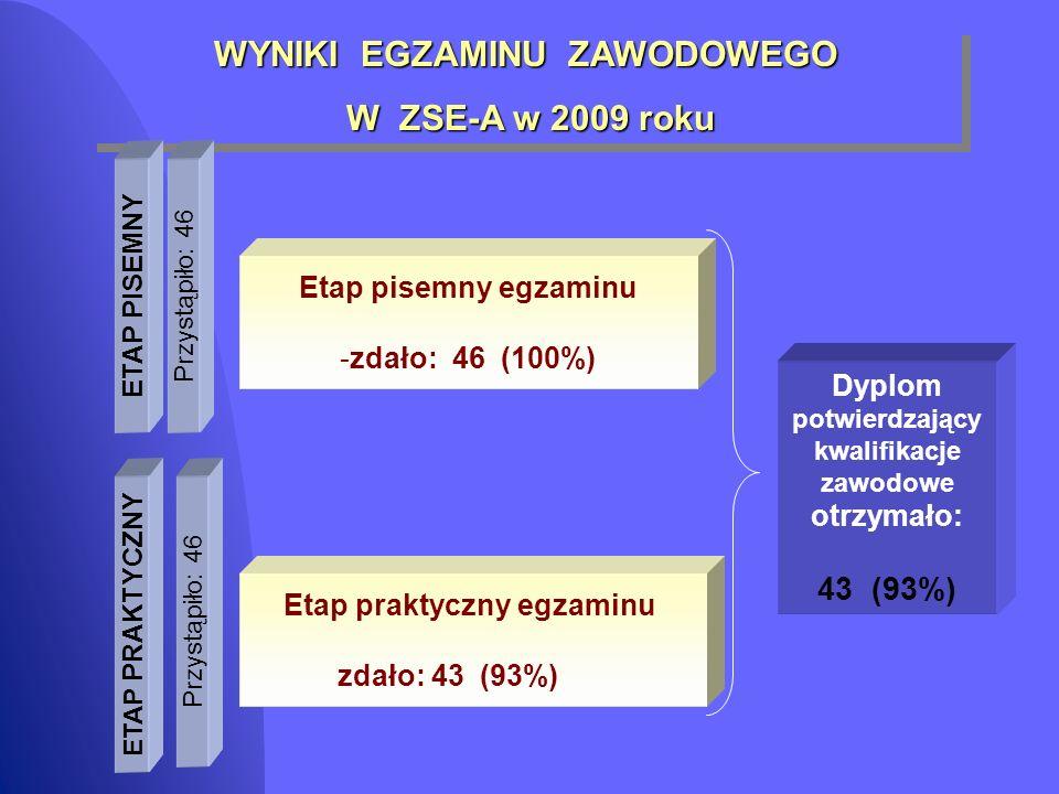 WYNIKI EGZAMINU ZAWODOWEGO W ZSE-A w 2009 roku W ZSE-A w 2009 roku WYNIKI EGZAMINU ZAWODOWEGO W ZSE-A w 2009 roku W ZSE-A w 2009 roku ETAP PISEMNY ETAP PRAKTYCZNY Etap praktyczny egzaminu zdało: 43 (93%) Przystąpiło: 46 Dyplom potwierdzający kwalifikacje zawodowe otrzymało: 43 (93%) Etap pisemny egzaminu -zdało: 46 (100%)