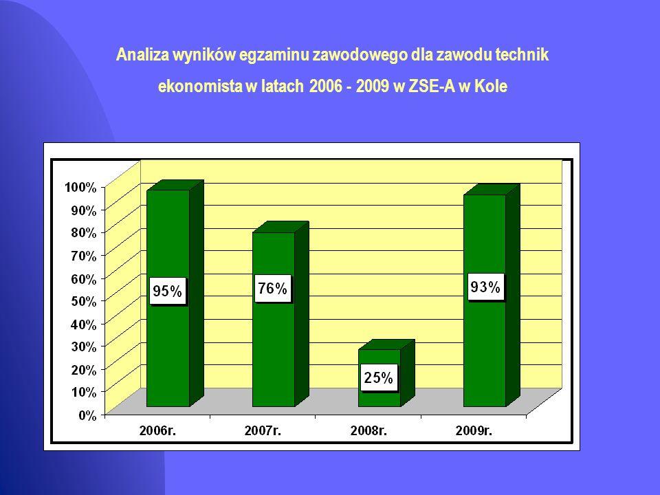 Analiza wyników egzaminu zawodowego dla zawodu technik ekonomista w latach 2006 - 2009 w ZSE-A w Kole