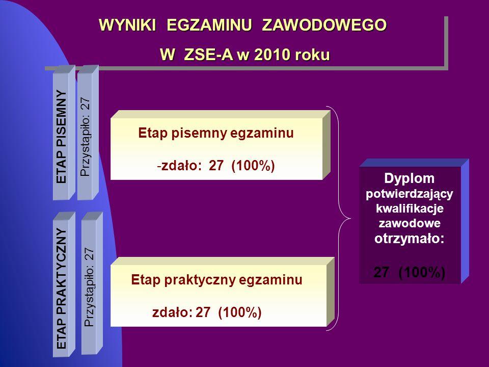 WYNIKI EGZAMINU ZAWODOWEGO W ZSE-A w 2010 roku W ZSE-A w 2010 roku WYNIKI EGZAMINU ZAWODOWEGO W ZSE-A w 2010 roku W ZSE-A w 2010 roku ETAP PISEMNY ETA