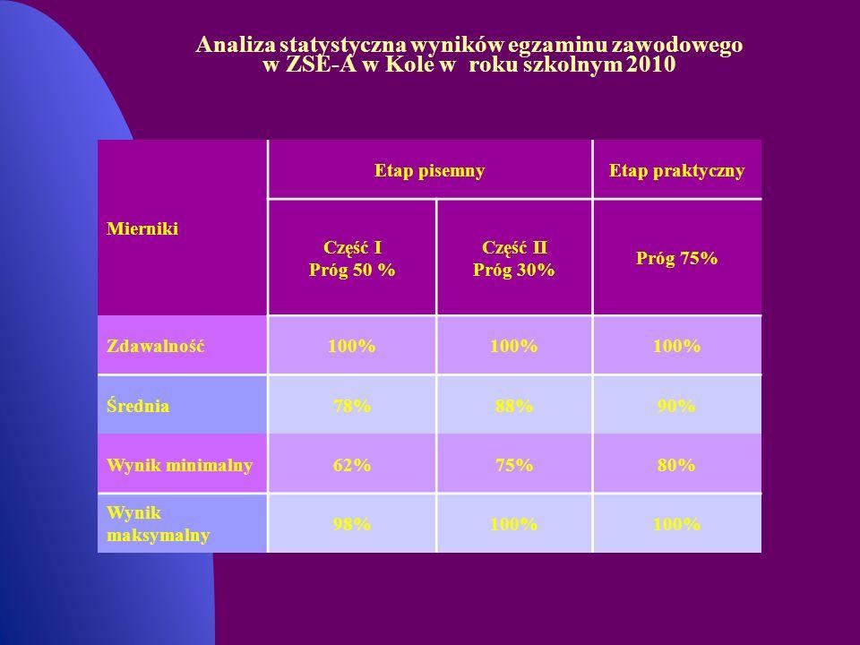 Analiza statystyczna wyników egzaminu zawodowego w ZSE-A w Kole w roku szkolnym 2010 Mierniki Etap pisemnyEtap praktyczny Część I Próg 50 % Część II P