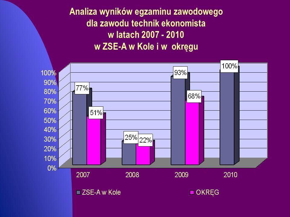 Analiza wyników egzaminu zawodowego dla zawodu technik ekonomista w latach 2007 - 2010 w ZSE-A w Kole i w okręgu