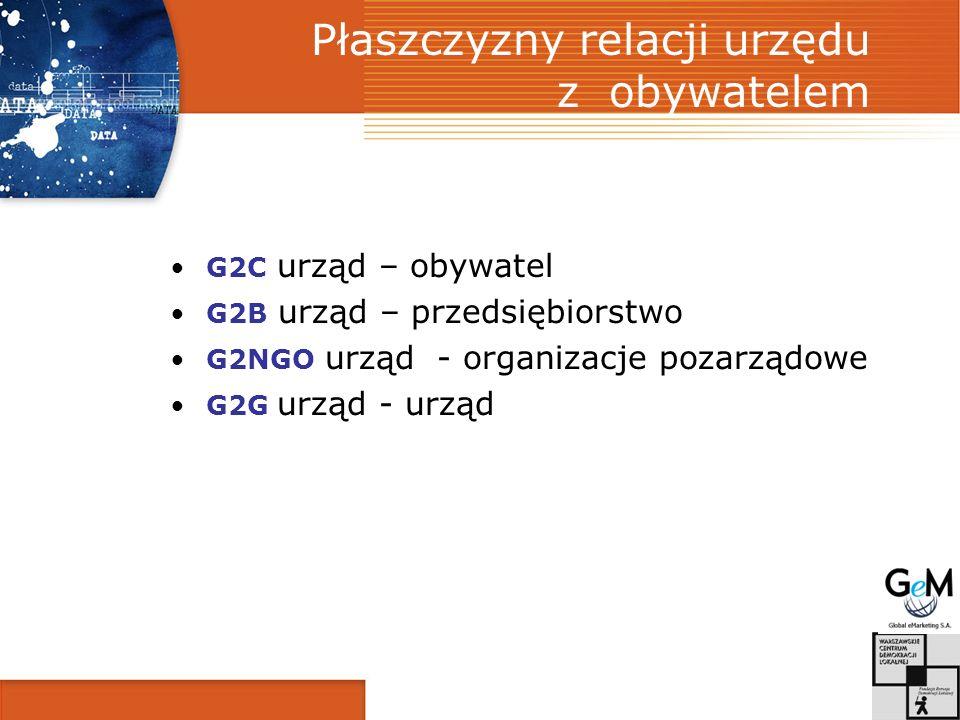 Płaszczyzny relacji urzędu z obywatelem G2C urząd – obywatel G2B urząd – przedsiębiorstwo G2NGO urząd - organizacje pozarządowe G2G urząd - urząd