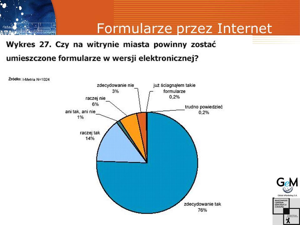 Formularze przez Internet