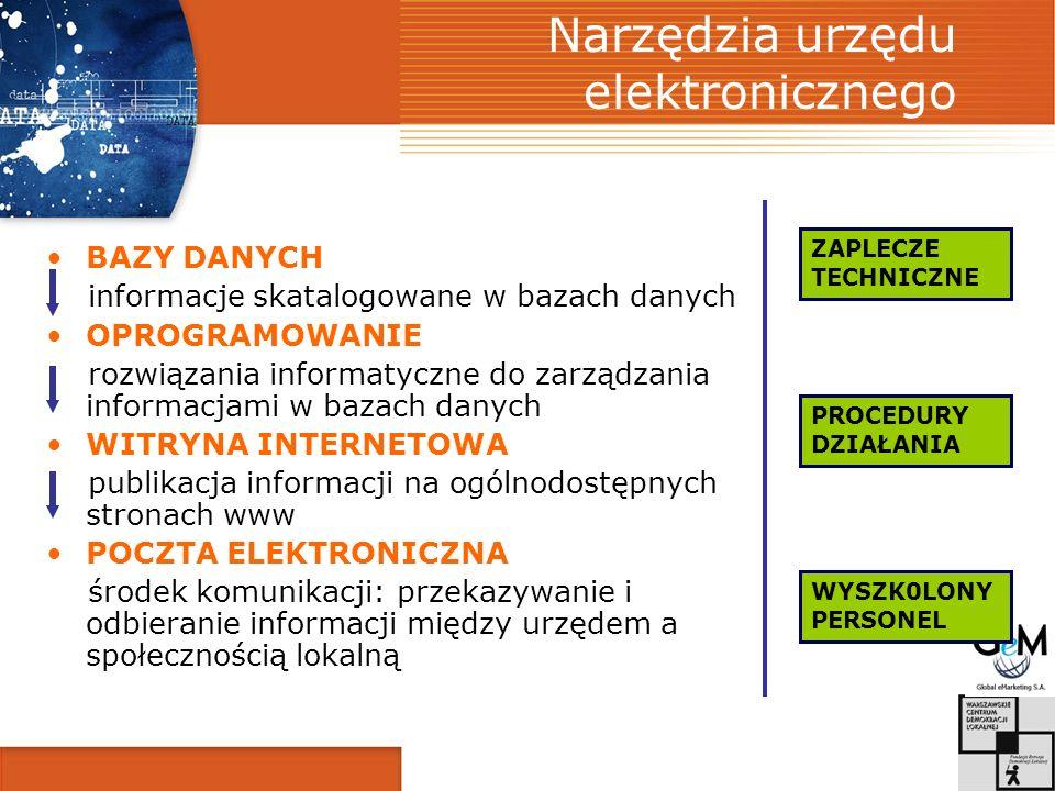 Narzędzia urzędu elektronicznego BAZY DANYCH informacje skatalogowane w bazach danych OPROGRAMOWANIE rozwiązania informatyczne do zarządzania informacjami w bazach danych WITRYNA INTERNETOWA publikacja informacji na ogólnodostępnych stronach www POCZTA ELEKTRONICZNA środek komunikacji: przekazywanie i odbieranie informacji między urzędem a społecznością lokalną ZAPLECZE TECHNICZNE PROCEDURY DZIAŁANIA WYSZK0LONY PERSONEL