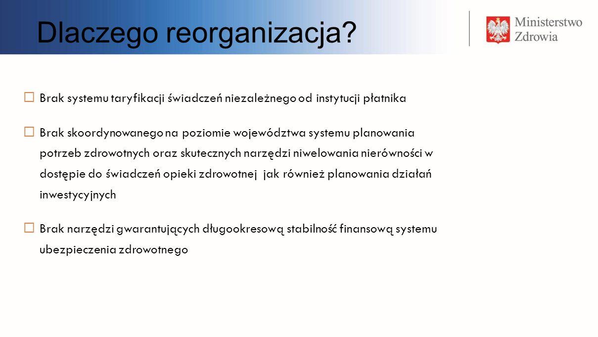 Zmiany instytucjonalne Przekształcenie Oddziałów Wojewódzkich NFZ w regionalne fundusze zdrowia posiadające osobowość prawną + wprowadzenie w ustawie możliwości ich dobrowolnego łączenia Likwidacja Centrali NFZ, AOTM i CMJ jako odrębnych instytucji oraz powołanie Urzędu Ubezpieczeń Zdrowotnych Przeniesienie funkcji regulacyjnych i nadzorczych do Urzędu Ubezpieczeń Zdrowotnych