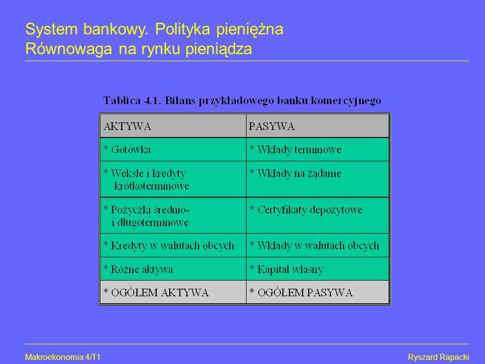 Makroekonomia 4/T2Ryszard Rapacki System bankowy. Polityka pieniężna Równowaga na rynku pieniądza