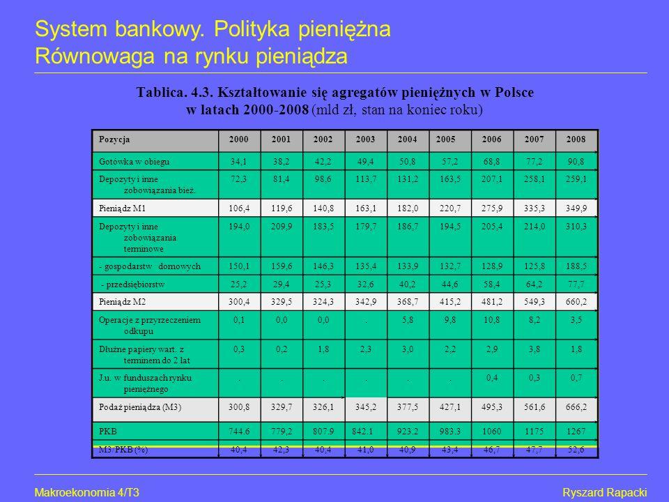 Makroekonomia 4/T4Ryszard Rapacki System bankowy.