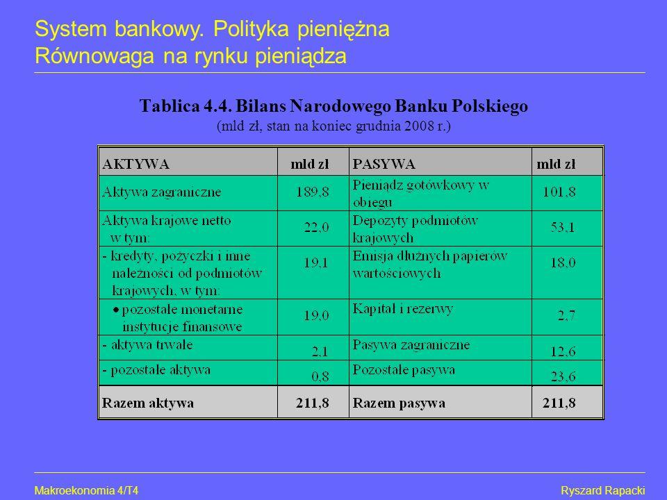 Makroekonomia 4/T5Ryszard Rapacki System bankowy. Polityka pieniężna Równowaga na rynku pieniądza