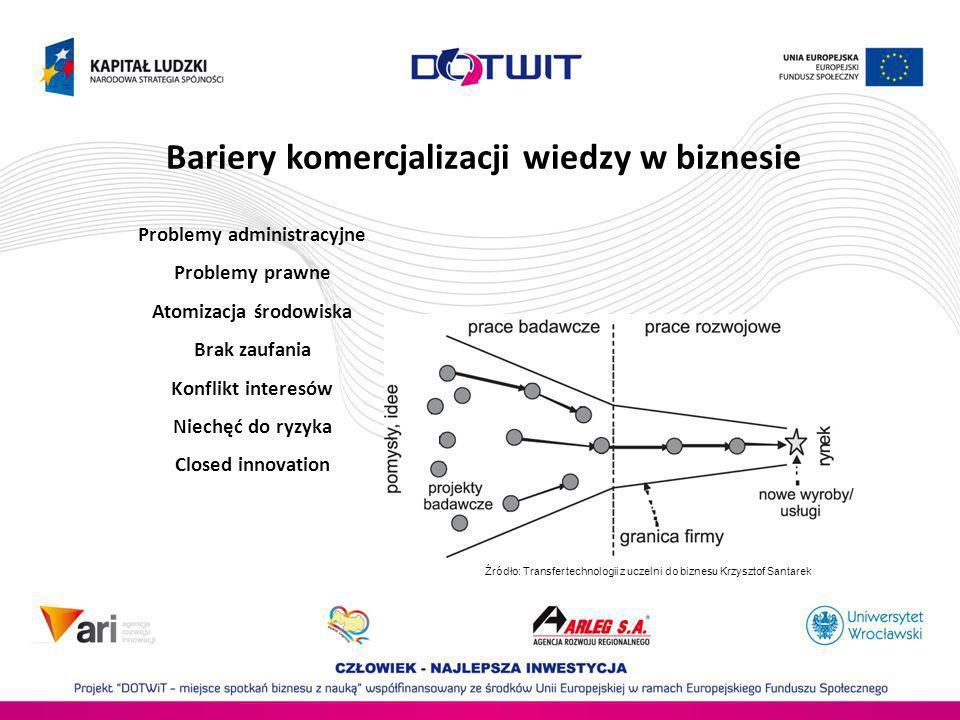 Bariery komercjalizacji wiedzy w biznesie Problemy administracyjne Problemy prawne Atomizacja środowiska Brak zaufania Konflikt interesów Niechęć do r