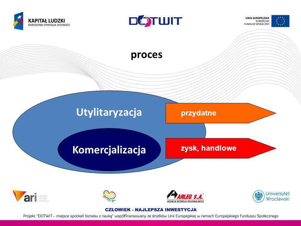 UtylitaryzacjaKomercjalizacja przydatne zysk, handlowe proces