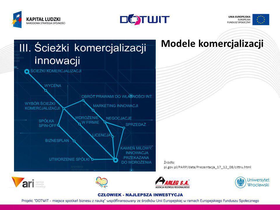 Modele komercjalizacji