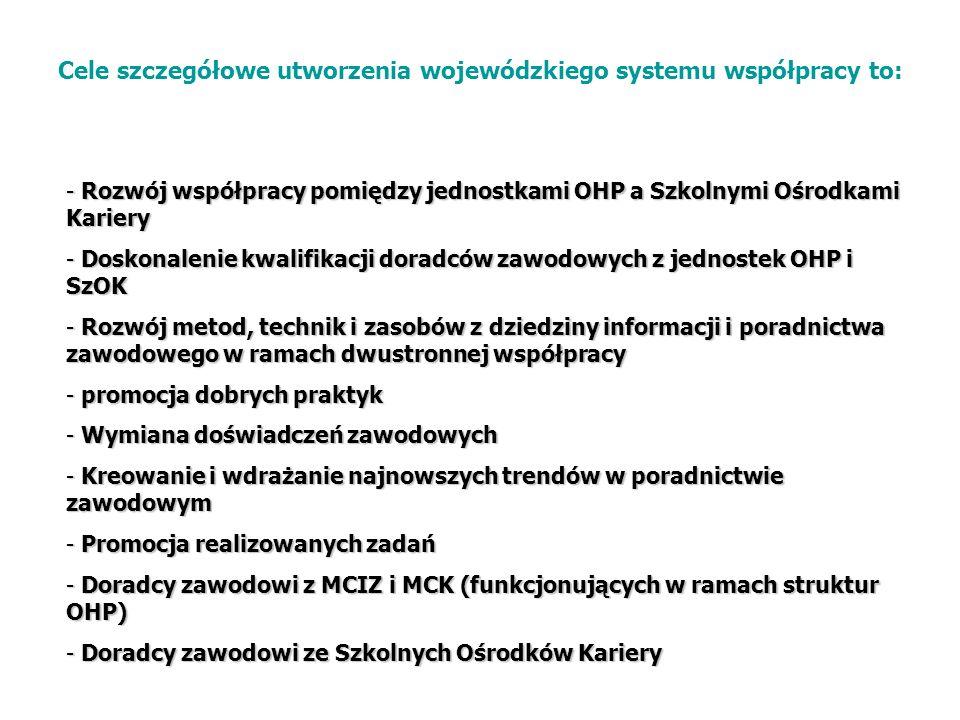 Cele szczegółowe utworzenia wojewódzkiego systemu współpracy to: - Rozwój współpracy pomiędzy jednostkami OHP a Szkolnymi Ośrodkami Kariery - Doskonal