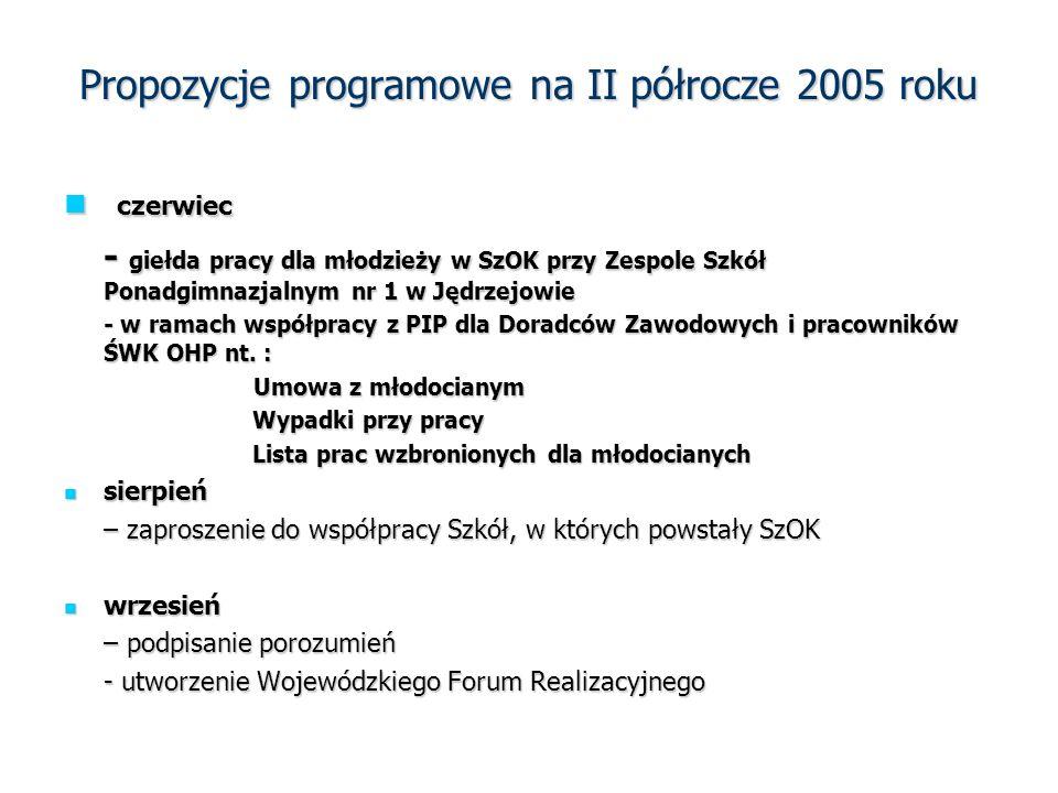 Propozycje programowe na II półrocze 2005 roku czerwiec czerwiec - giełda pracy dla młodzieży w SzOK przy Zespole Szkół Ponadgimnazjalnym nr 1 w Jędrzejowie - w ramach współpracy z PIP dla Doradców Zawodowych i pracowników ŚWK OHP nt.
