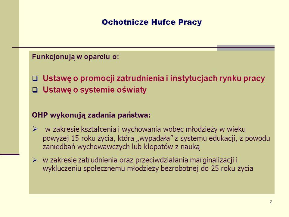 2 Ochotnicze Hufce Pracy Funkcjonują w oparciu o: Ustawę o promocji zatrudnienia i instytucjach rynku pracy Ustawę o systemie oświaty OHP wykonują zad