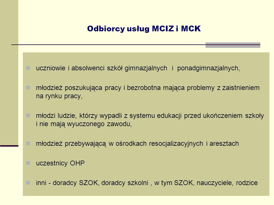 20 Odbiorcy usług MCIZ i MCK uczniowie i absolwenci szkół gimnazjalnych i ponadgimnazjalnych, młodzież poszukująca pracy i bezrobotna mająca problemy