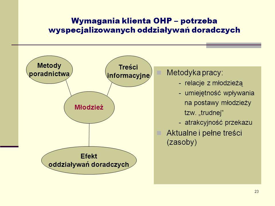 23 Wymagania klienta OHP – potrzeba wyspecjalizowanych oddziaływań doradczych Metodyka pracy: - relacje z młodzieżą - umiejętność wpływania na postawy