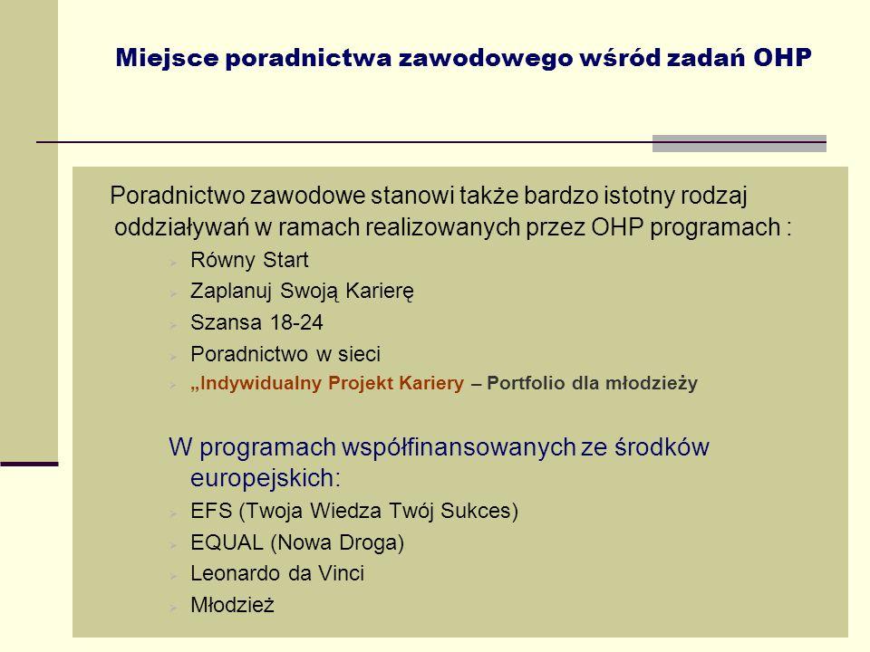 25 Miejsce poradnictwa zawodowego wśród zadań OHP Poradnictwo zawodowe stanowi także bardzo istotny rodzaj oddziaływań w ramach realizowanych przez OH