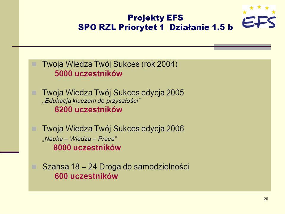 28 Projekty EFS SPO RZL Priorytet 1 Działanie 1.5 b Twoja Wiedza Twój Sukces (rok 2004) 5000 uczestników Twoja Wiedza Twój Sukces edycja 2005 Edukacja