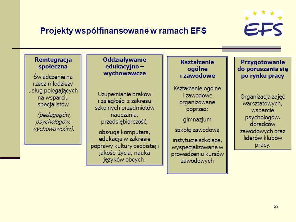 29 Projekty współfinansowane w ramach EFS Reintegracja społeczna Świadczenie na rzecz młodzieży usług polegających na wsparciu specjalistów (pedagogów