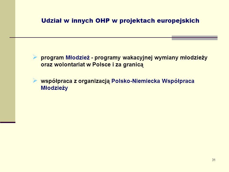 31 Udział w innych OHP w projektach europejskich program Młodzież - programy wakacyjnej wymiany młodzieży oraz wolontariat w Polsce i za granicą współ