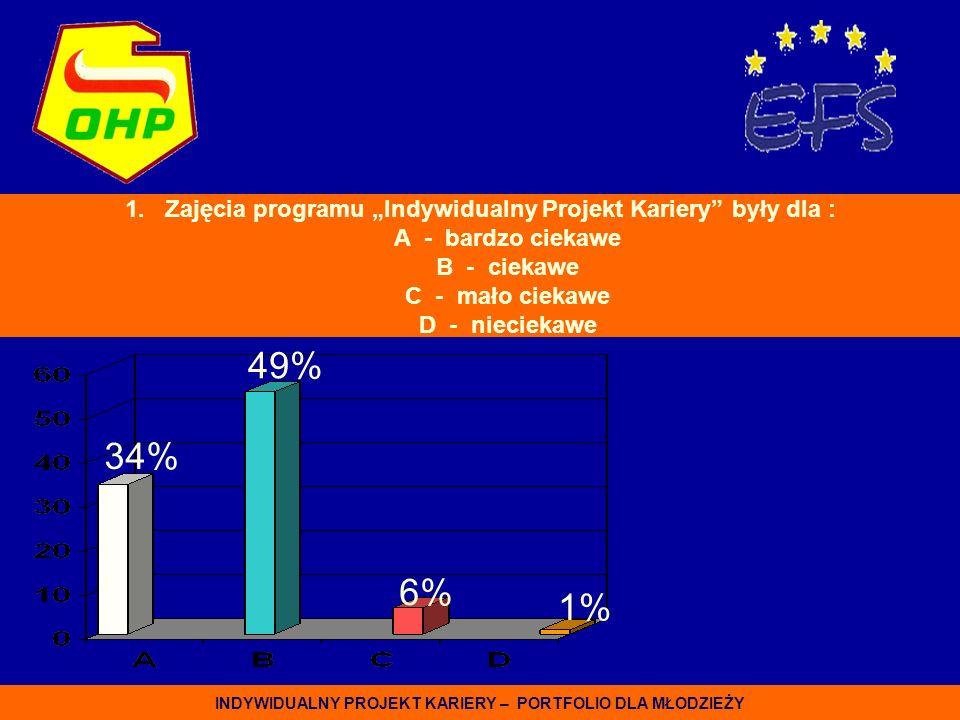 1. Zajęcia programu Indywidualny Projekt Kariery były dla : A - bardzo ciekawe B - ciekawe C - mało ciekawe D - nieciekawe 34% 49% 6% 1% INDYWIDUALNY