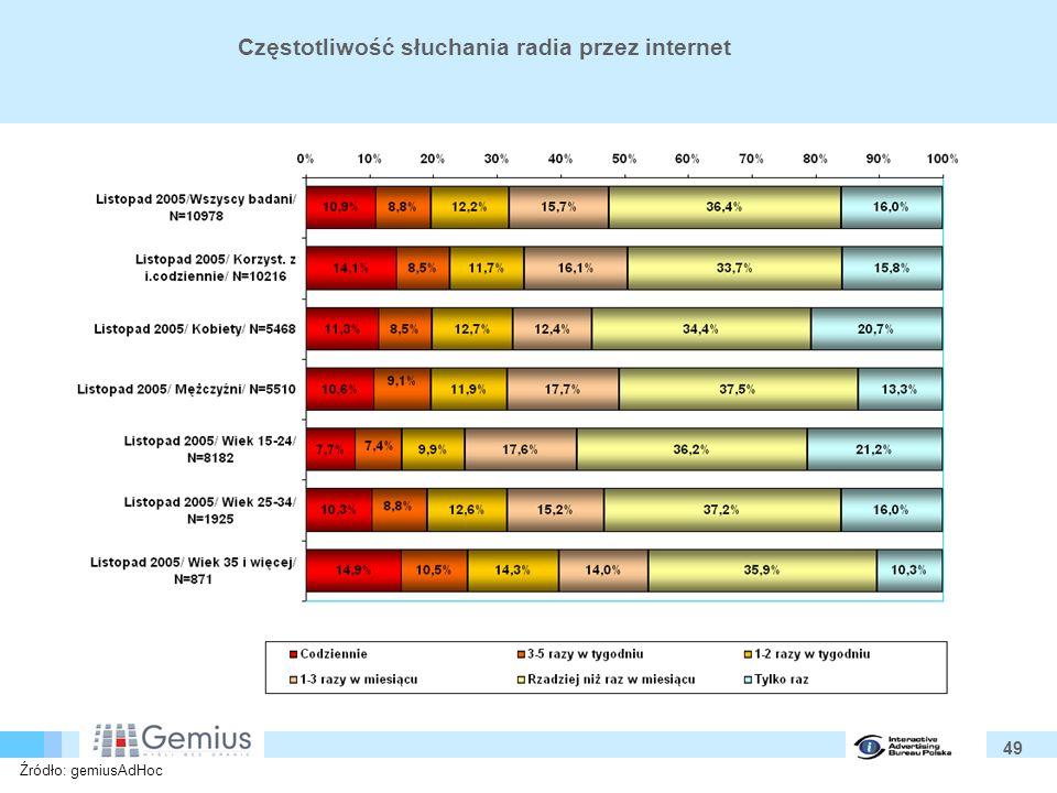 49 Częstotliwość słuchania radia przez internet Źródło: gemiusAdHoc