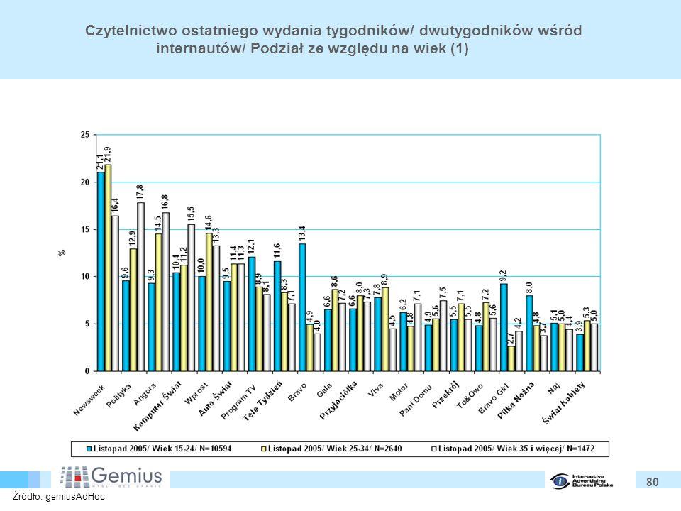 80 Czytelnictwo ostatniego wydania tygodników/ dwutygodników wśród internautów/ Podział ze względu na wiek (1) Źródło: gemiusAdHoc
