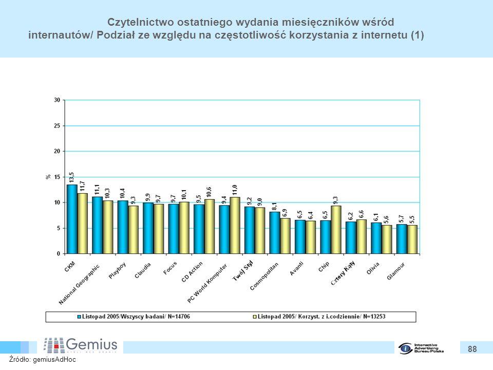 88 Czytelnictwo ostatniego wydania miesięczników wśród internautów/ Podział ze względu na częstotliwość korzystania z internetu (1) Źródło: gemiusAdHoc