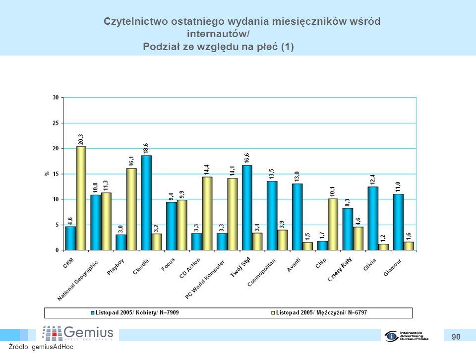 90 Czytelnictwo ostatniego wydania miesięczników wśród internautów/ Podział ze względu na płeć (1) Źródło: gemiusAdHoc