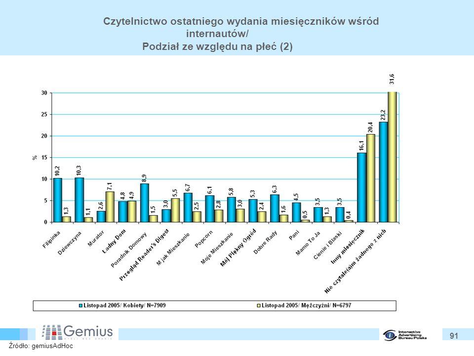 91 Czytelnictwo ostatniego wydania miesięczników wśród internautów/ Podział ze względu na płeć (2) Źródło: gemiusAdHoc