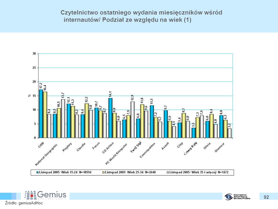 92 Czytelnictwo ostatniego wydania miesięczników wśród internautów/ Podział ze względu na wiek (1) Źródło: gemiusAdHoc