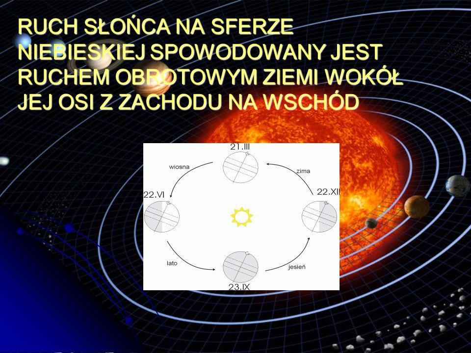 RUCH SŁOŃCA Słońce porusza się (widzialny z Ziemi, pozorny ruch Słońca) po ekliptyce, nachylonej do równika pod kątem ε =23°26 .
