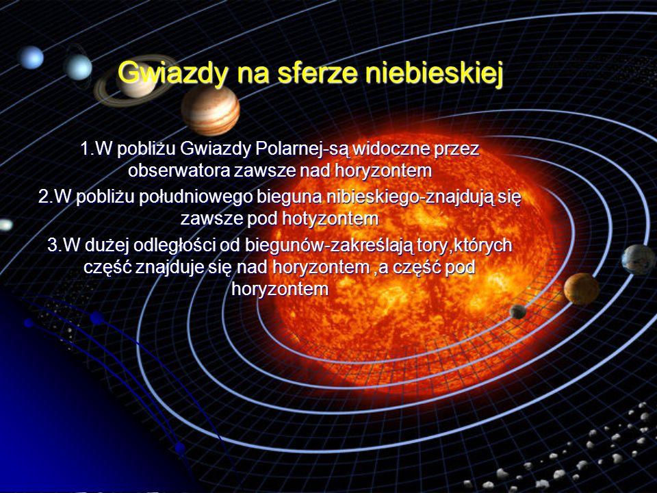 Gwiazdy na sferze niebieskiej 1.W pobliżu Gwiazdy Polarnej-są widoczne przez obserwatora zawsze nad horyzontem 2.W pobliżu południowego bieguna nibies