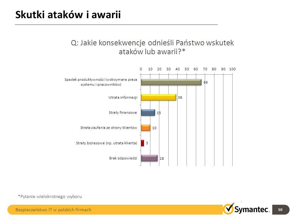 Skutki ataków i awarii 10 Bezpieczeństwo IT w polskich firmach Q: Jakie konsekwencje odnieśli Państwo wskutek ataków lub awarii?* *Pytanie wielokrotne