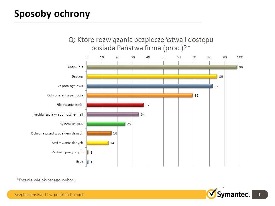Sposoby ochrony 3 Bezpieczeństwo IT w polskich firmach Q: Które rozwiązania bezpieczeństwa i dostępu posiada Państwa firma (proc.)?* *Pytanie wielokro