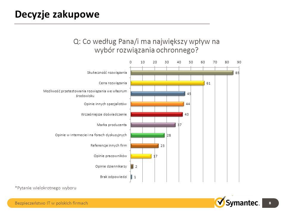 Decyzje zakupowe 8 Bezpieczeństwo IT w polskich firmach Q: Co według Pana/i ma największy wpływ na wybór rozwiązania ochronnego? *Pytanie wielokrotneg