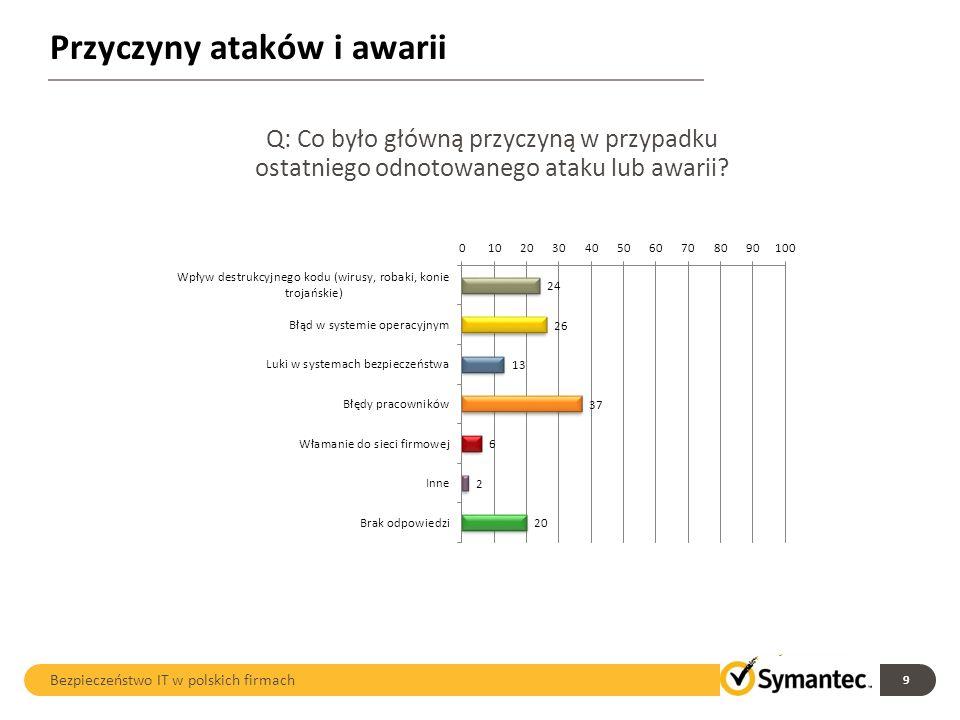 Skutki ataków i awarii 10 Bezpieczeństwo IT w polskich firmach Q: Jakie konsekwencje odnieśli Państwo wskutek ataków lub awarii?* *Pytanie wielokrotnego wyboru
