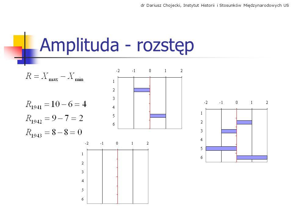 Amplituda - rozstęp dr Dariusz Chojecki, Instytut Historii i Stosunków Międzynarodowych US