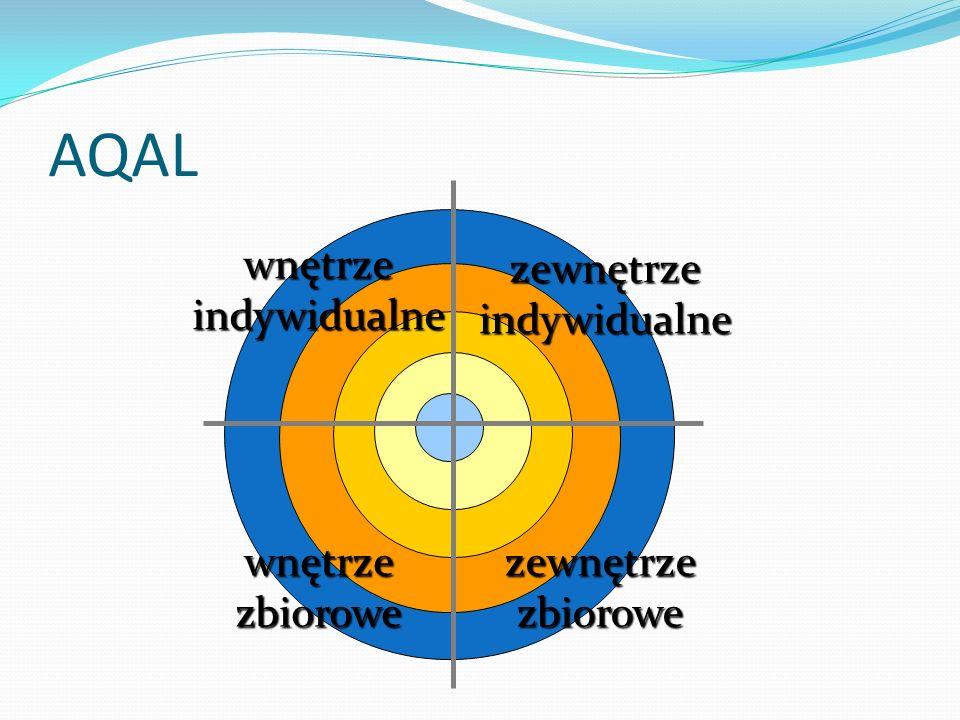 wnętrzeindywidualne wnętrzezbiorowe zewnętrzeindywidualne zewnętrzezbiorowe AQAL