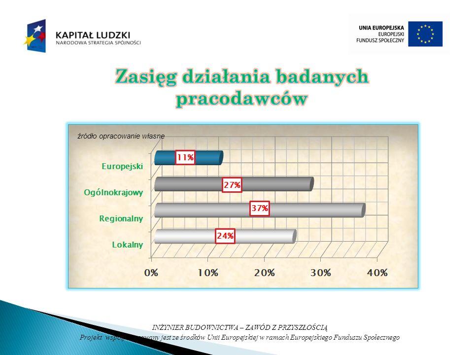 źródło opracowanie własne INŻYNIER BUDOWNICTWA – ZAWÓD Z PRZYSZŁOŚCIĄ Projekt wsp ó łfinansowany jest ze środk ó w Unii Europejskiej w ramach Europejskiego Funduszu Społecznego