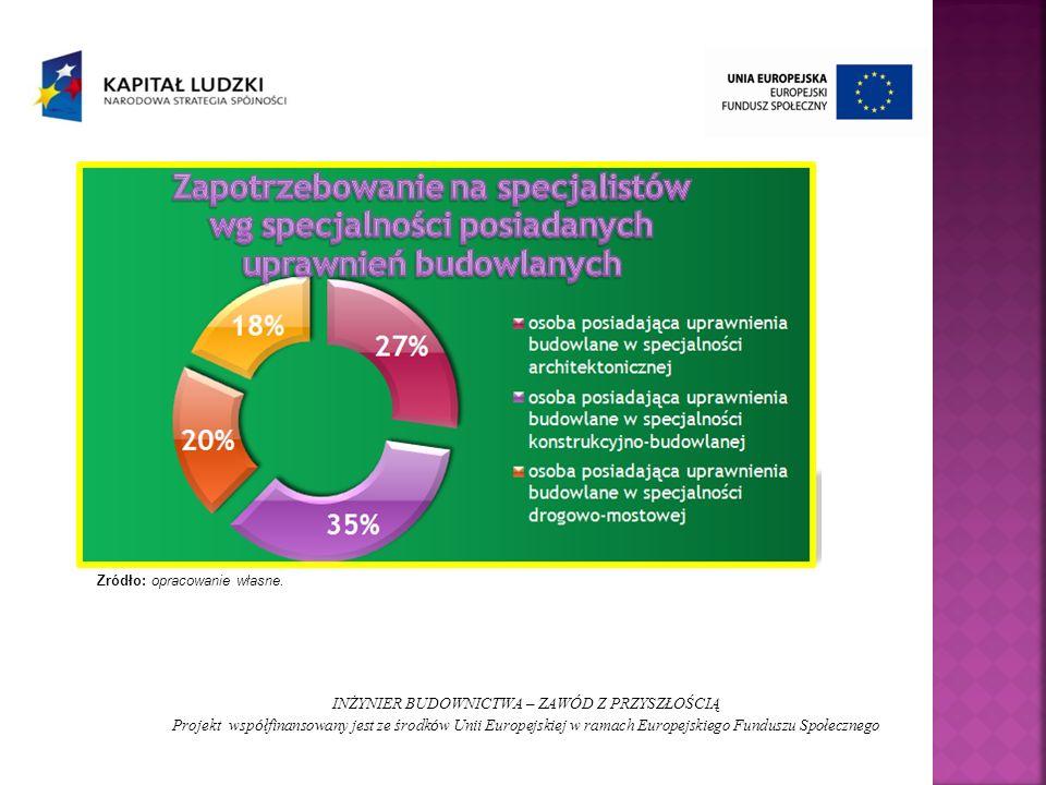 INŻYNIER BUDOWNICTWA – ZAWÓD Z PRZYSZŁOŚCIĄ Projekt wsp ó łfinansowany jest ze środk ó w Unii Europejskiej w ramach Europejskiego Funduszu Społecznego Źródło: opracowanie własne.
