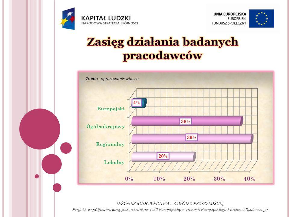 INŻYNIER BUDOWNICTWA – ZAWÓD Z PRZYSZŁOŚCIĄ Projekt wsp ó łfinansowany jest ze środk ó w Unii Europejskiej w ramach Europejskiego Funduszu Społecznego Źródło - opracowanie własne.