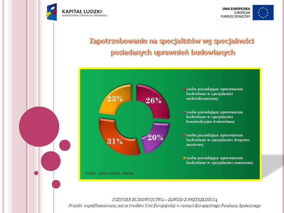 INŻYNIER BUDOWNICTWA – ZAWÓD Z PRZYSZŁOŚCIĄ Projekt wsp ó łfinansowany jest ze środk ó w Unii Europejskiej w ramach Europejskiego Funduszu Społecznego źródło :opracowanie własne