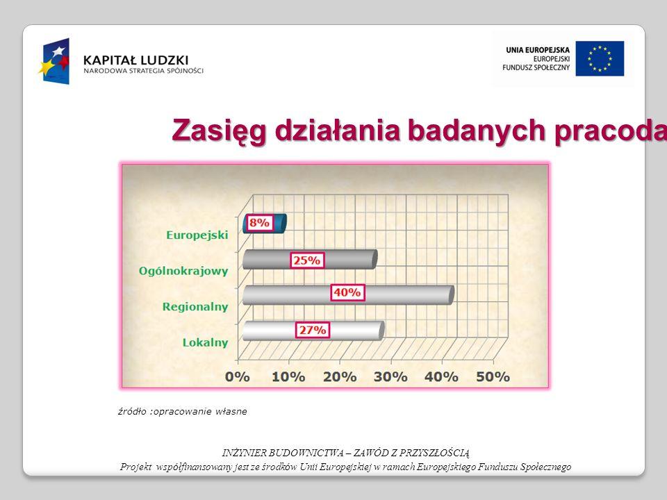 źródło :opracowanie własne INŻYNIER BUDOWNICTWA – ZAWÓD Z PRZYSZŁOŚCIĄ Projekt wsp ó łfinansowany jest ze środk ó w Unii Europejskiej w ramach Europejskiego Funduszu Społecznego Zasięg działania badanych pracodawców