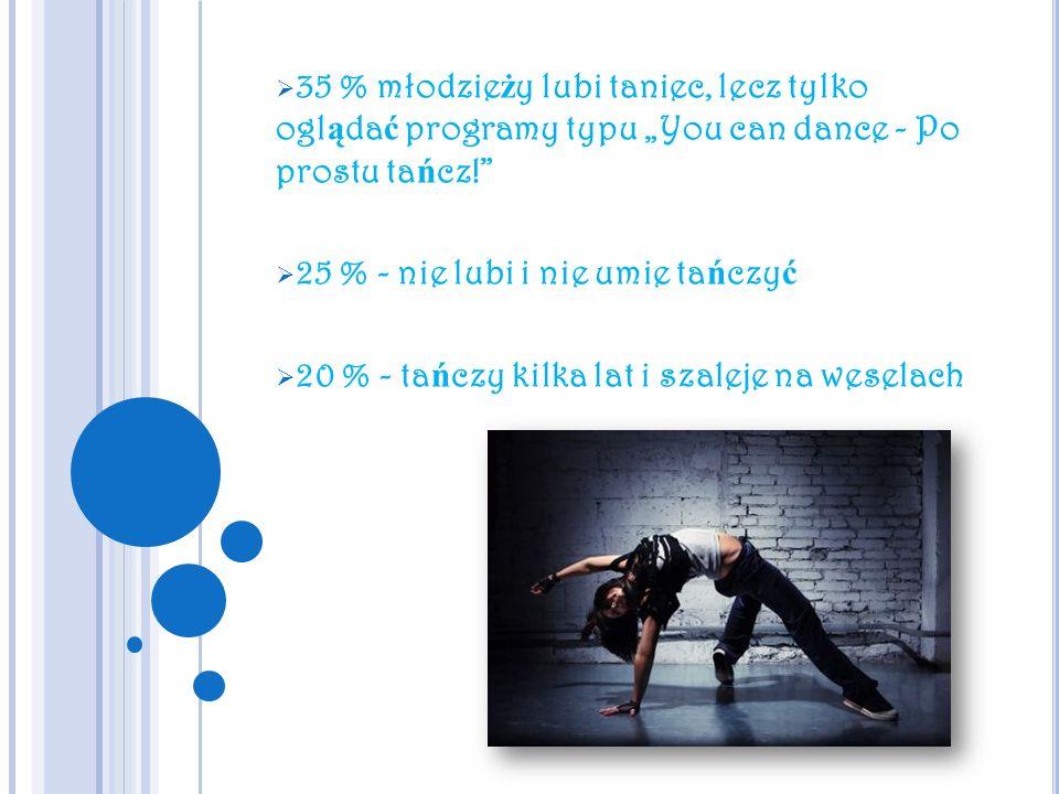 35 % młodzie ż y lubi taniec, lecz tylko ogl ą da ć programy typu You can dance - Po prostu ta ń cz! 25 % - nie lubi i nie umie ta ń czy ć 20 % - ta ń