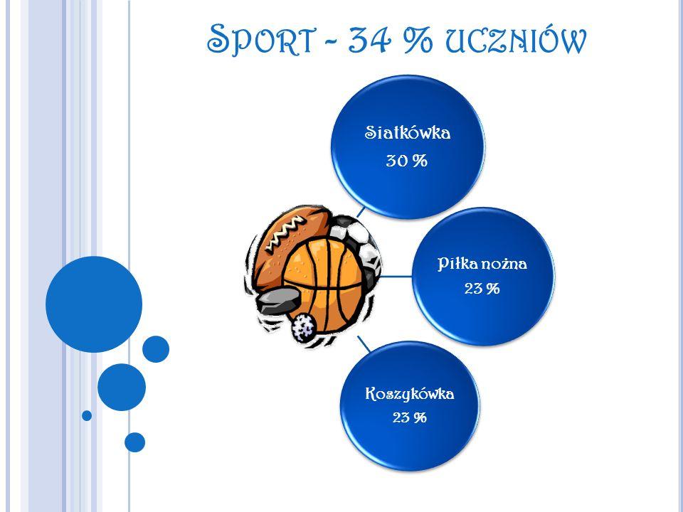 S PORT - 34 % UCZNIÓW Siatkówka 30 % Piłka no ż na 23 % Koszykówka 23 %