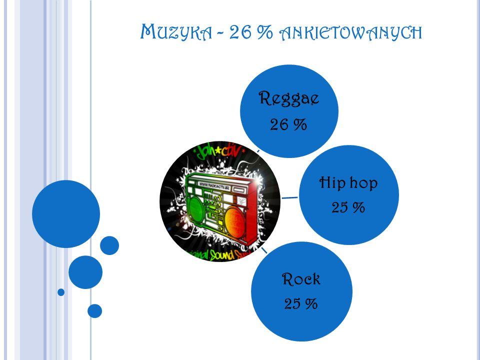 M UZYKA - 26 % ANKIETOWANYCH Reggae 26 % Hip hop 25 % Rock 25 %